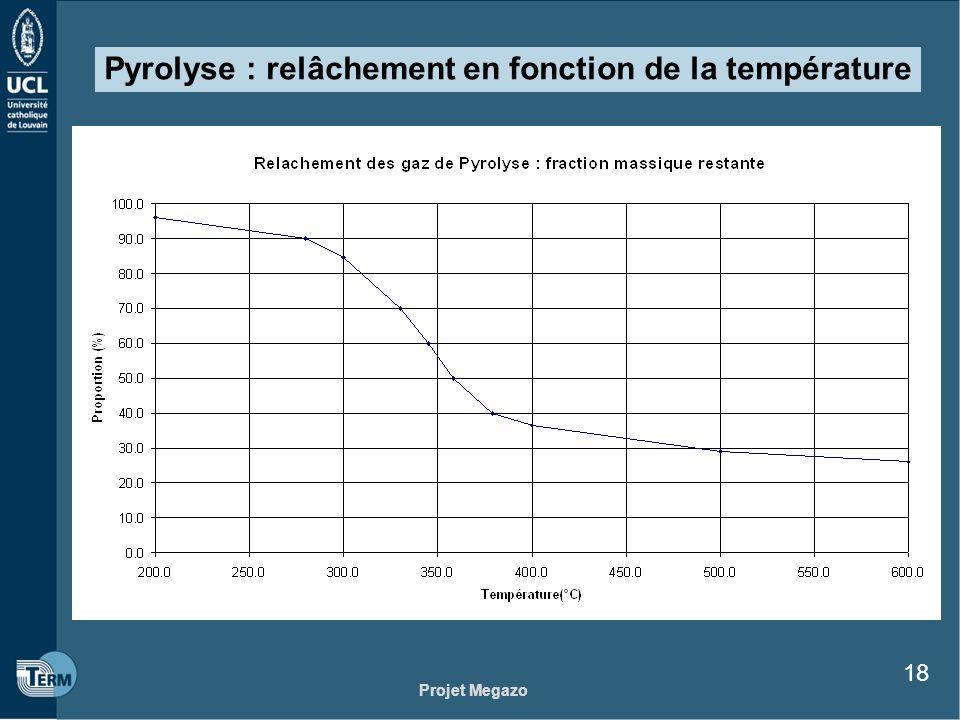 Pyrolyse : relâchement en fonction de la température