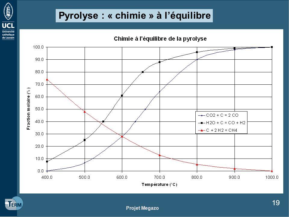 Pyrolyse : « chimie » à l'équilibre