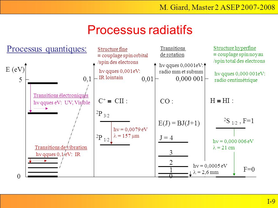 Processus radiatifs Processus quantiques: E (eV) 5 0,1 0,01 0,000 001