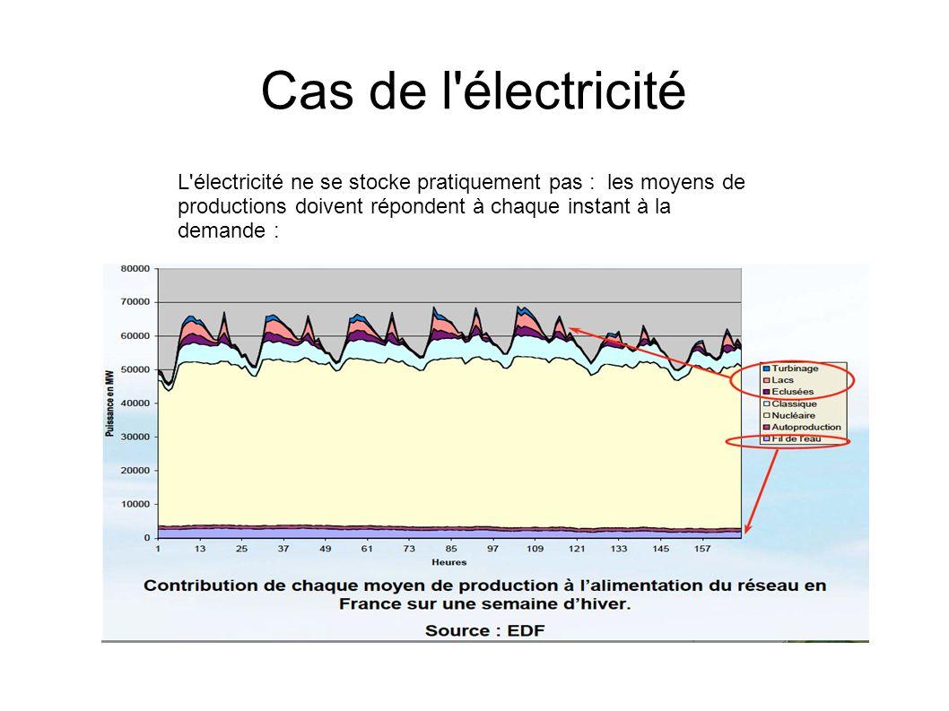 Cas de l électricité L électricité ne se stocke pratiquement pas : les moyens de productions doivent répondent à chaque instant à la demande :