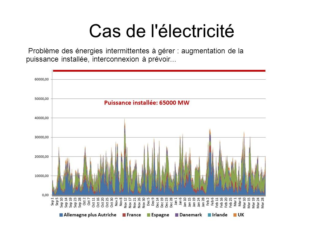 Cas de l électricité Problème des énergies intermittentes à gérer : augmentation de la puissance installée, interconnexion à prévoir...