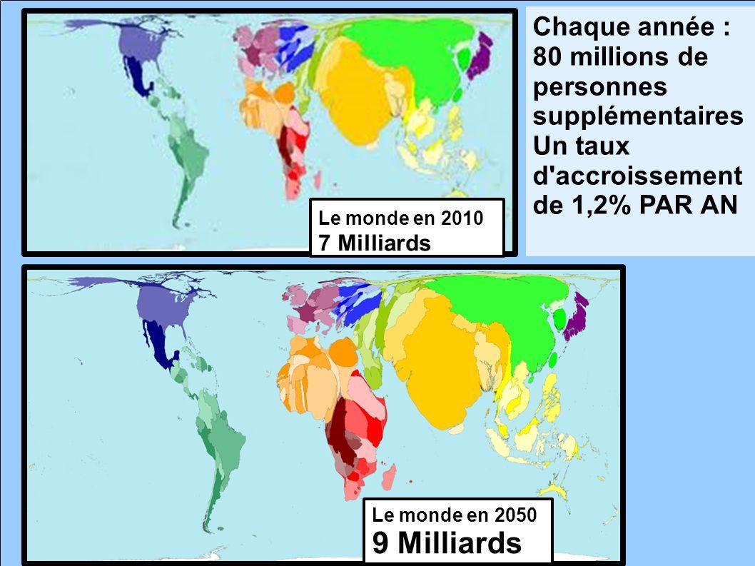 9 Milliards Chaque année : 80 millions de personnes supplémentaires