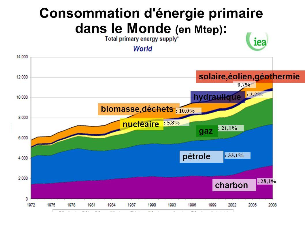 Consommation d énergie primaire dans le Monde (en Mtep):