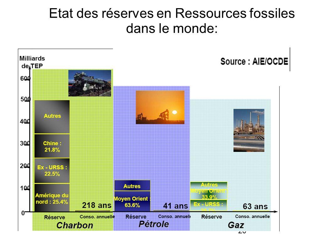 Etat des réserves en Ressources fossiles dans le monde: