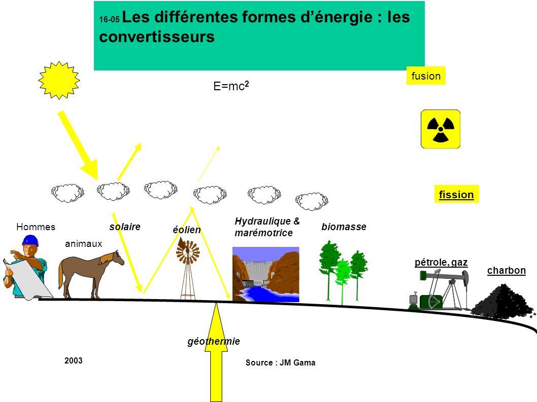 16-05 Les différentes formes d'énergie : les convertisseurs