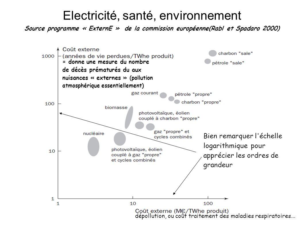 Electricité, santé, environnement