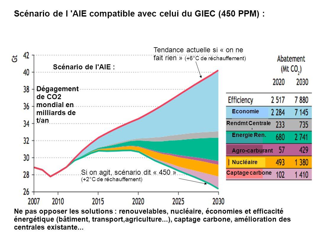 Scénario de l AIE compatible avec celui du GIEC (450 PPM) :