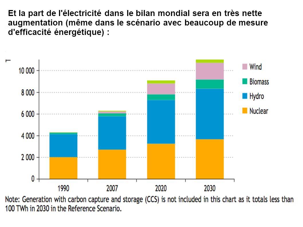 Et la part de l électricité dans le bilan mondial sera en très nette augmentation (même dans le scénario avec beaucoup de mesure d efficacité énergétique) :