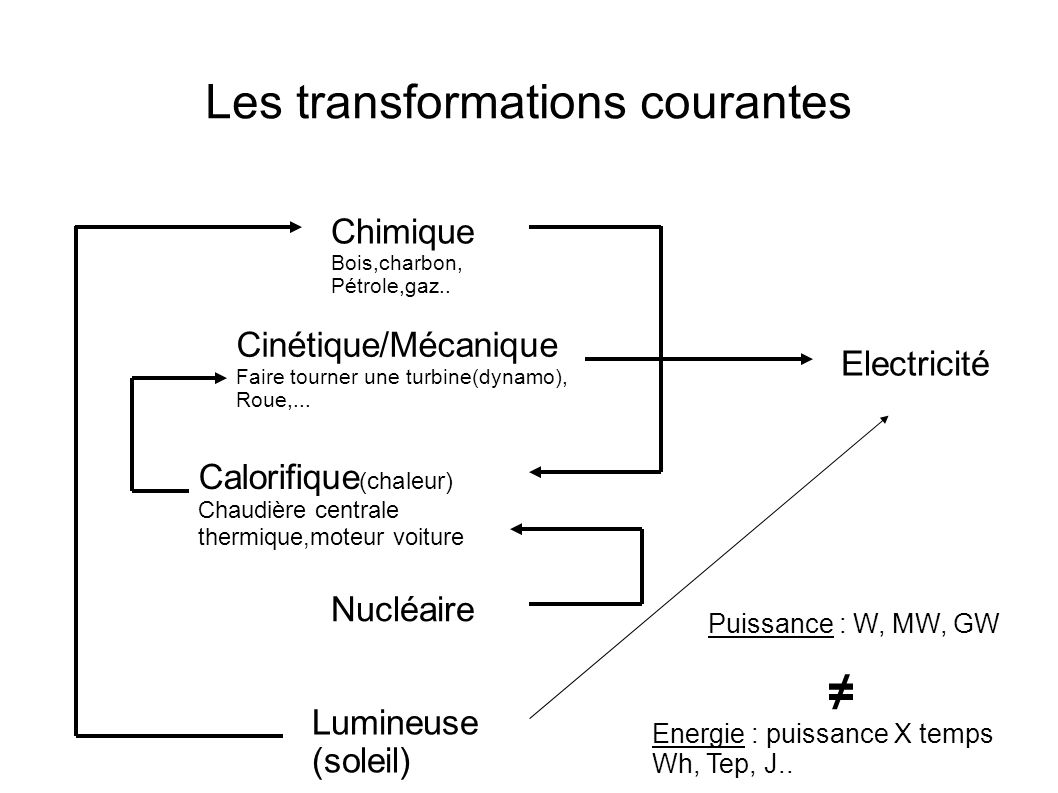 Les transformations courantes
