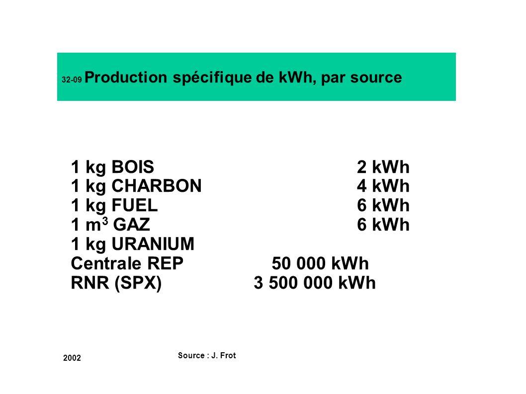 32-09 Production spécifique de kWh, par source