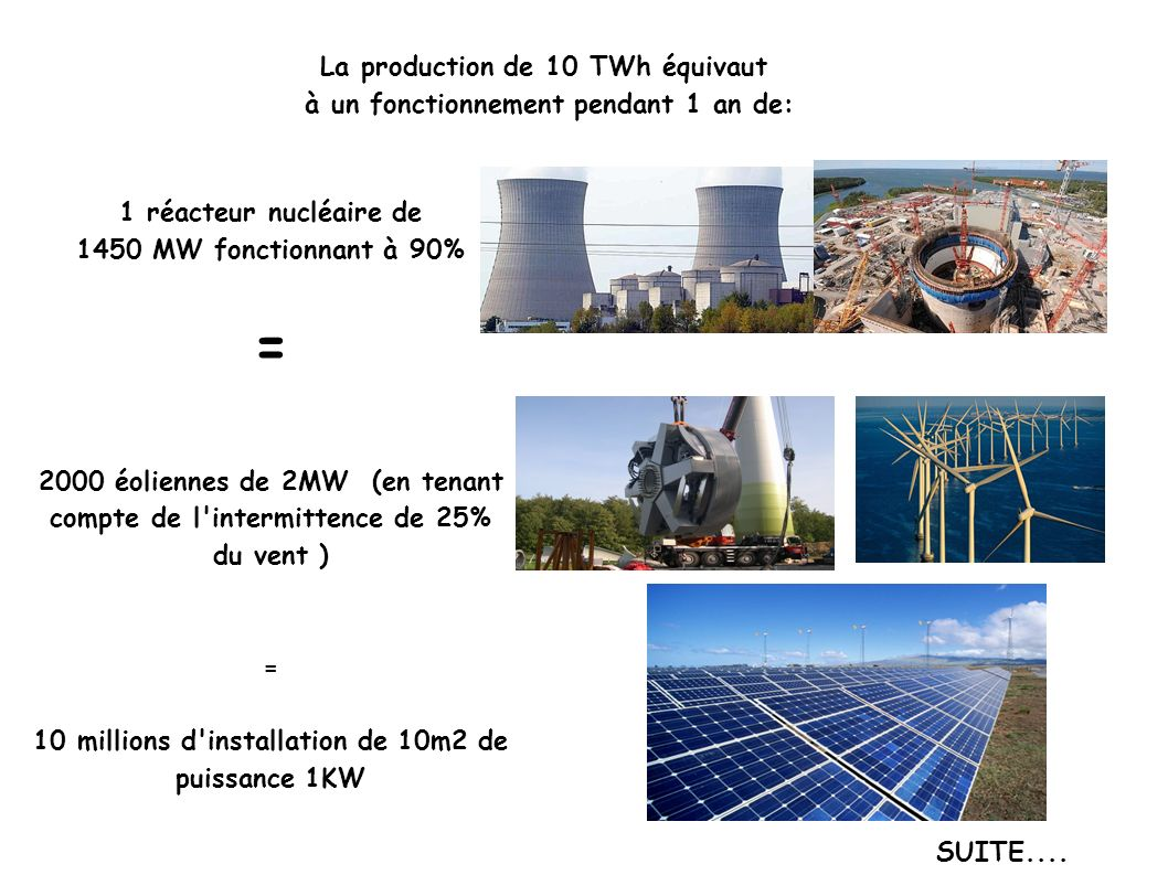 = La production de 10 TWh équivaut