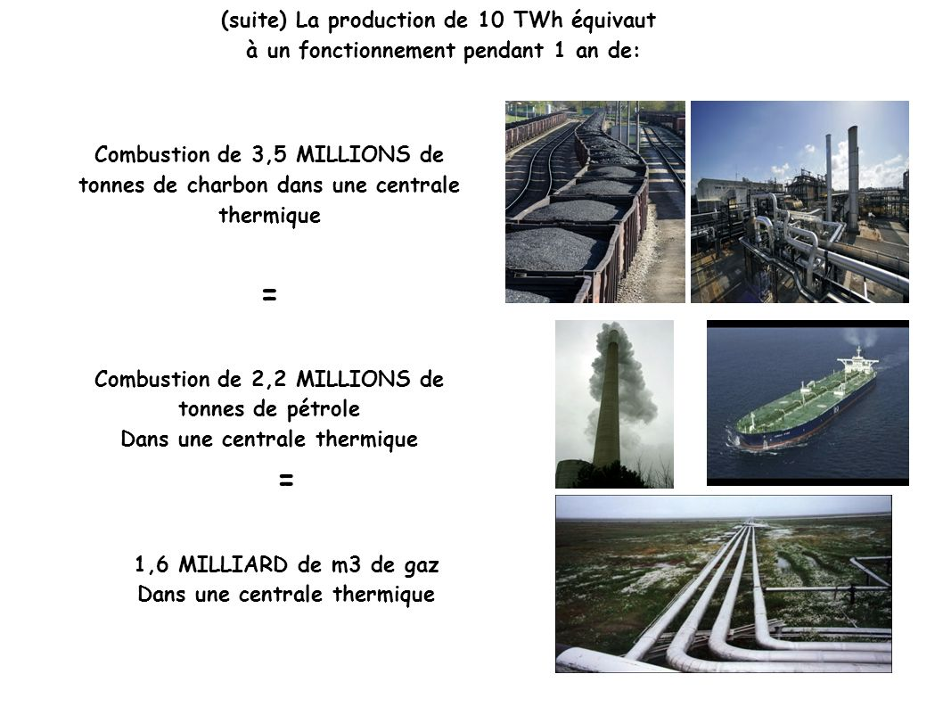= = (suite) La production de 10 TWh équivaut