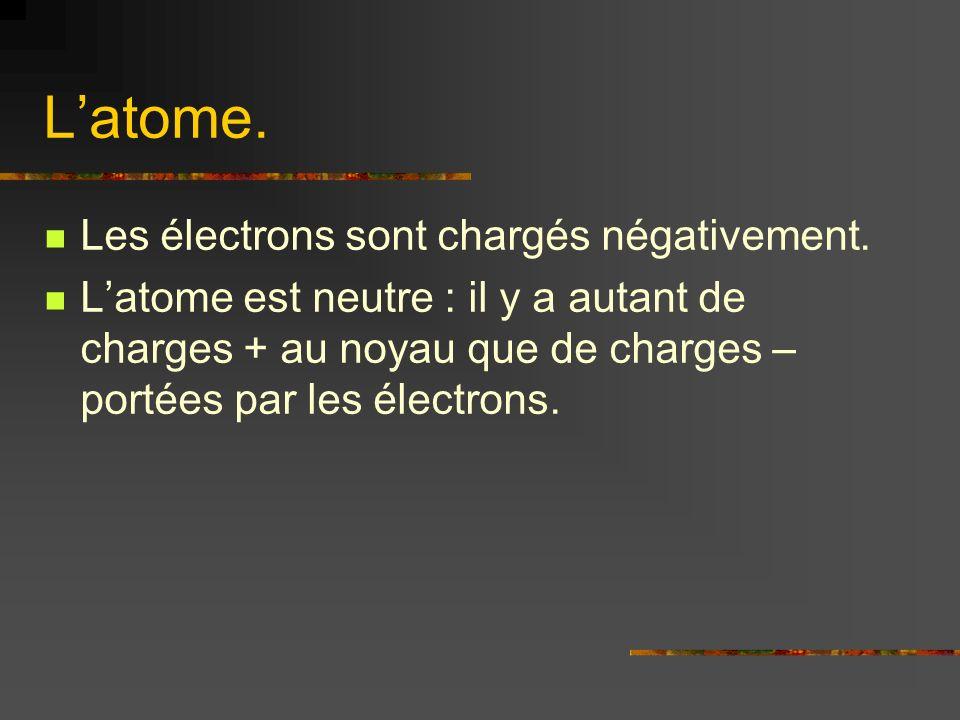 L'atome. Les électrons sont chargés négativement.