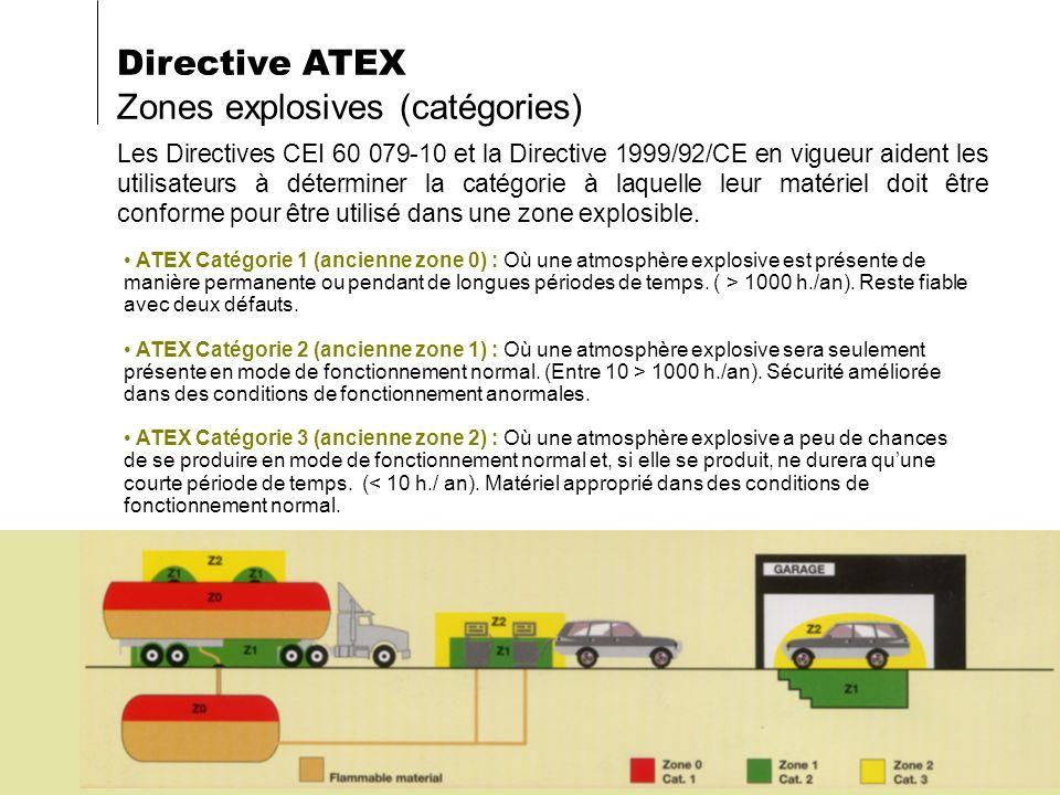 Directive ATEX Zones explosives (catégories)