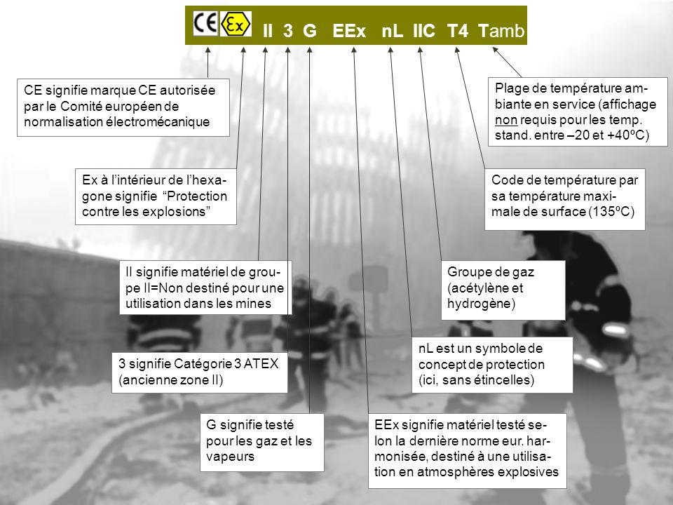 II 3 G EEx nL IIC T4 Tamb CE signifie marque CE autorisée par le Comité européen de normalisation électromécanique.