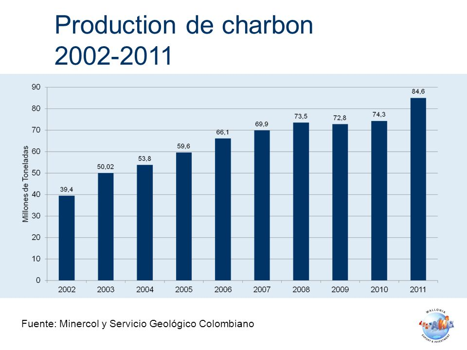 Production de charbon 2002-2011