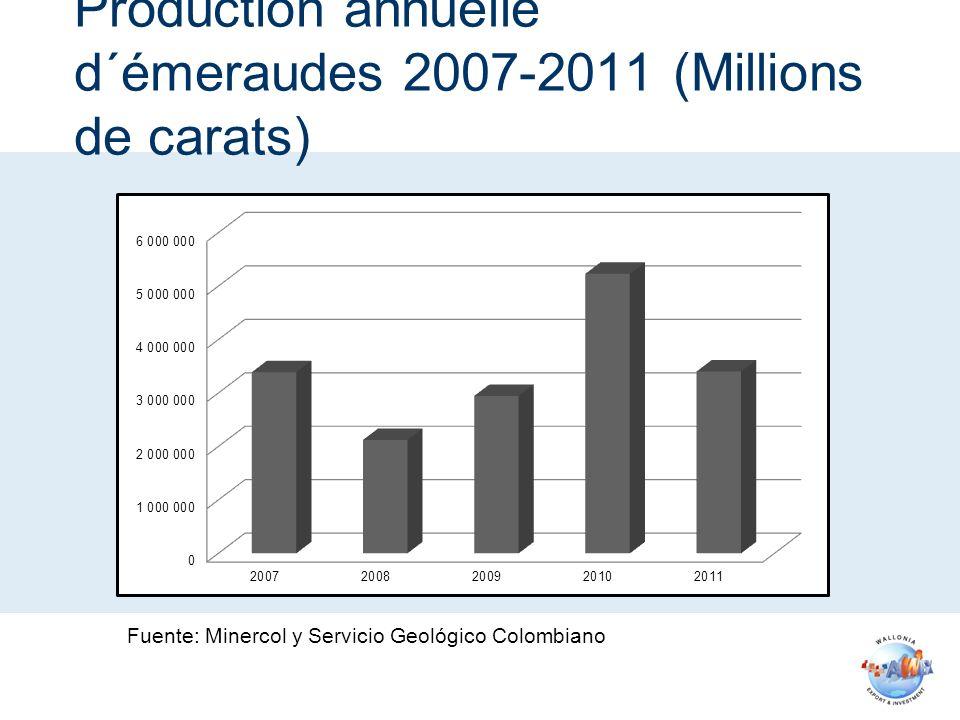 Production annuelle d´émeraudes 2007-2011 (Millions de carats)