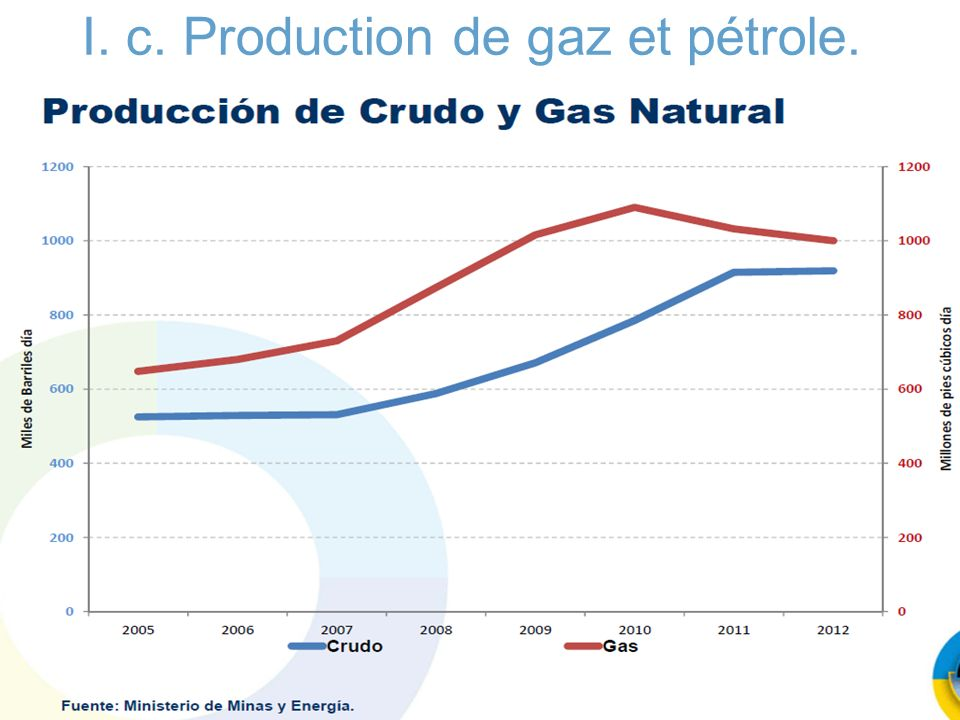 I. c. Production de gaz et pétrole.
