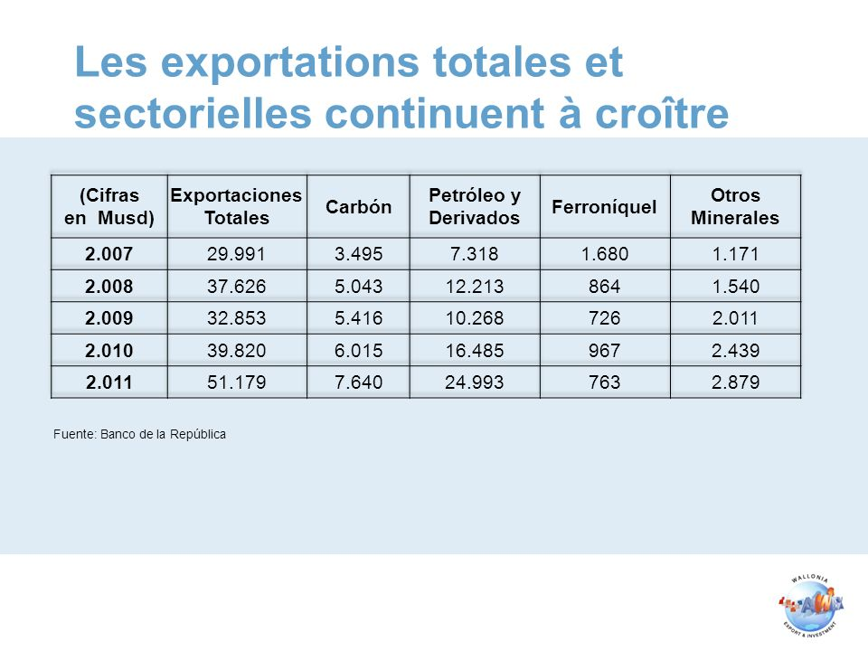 Les exportations totales et sectorielles continuent à croître