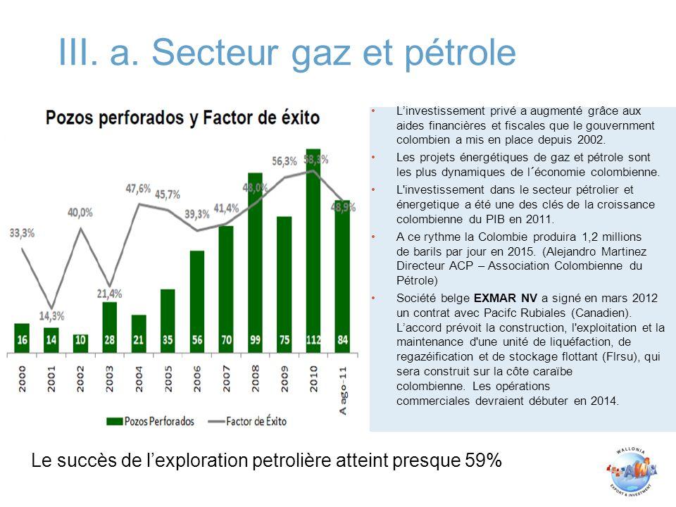III. a. Secteur gaz et pétrole