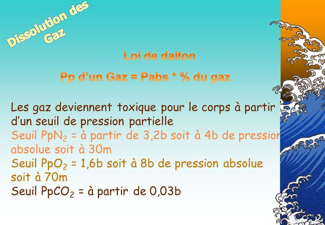 Pp d'un Gaz = Pabs * % du gaz