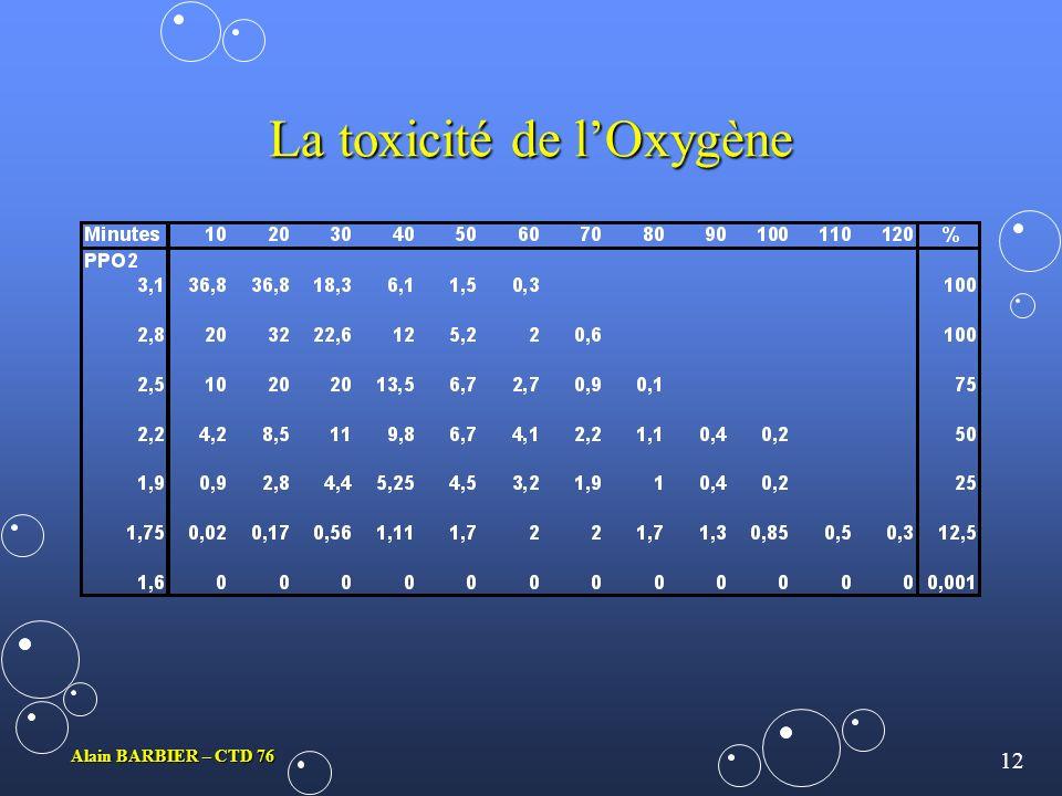 La toxicité de l'Oxygène