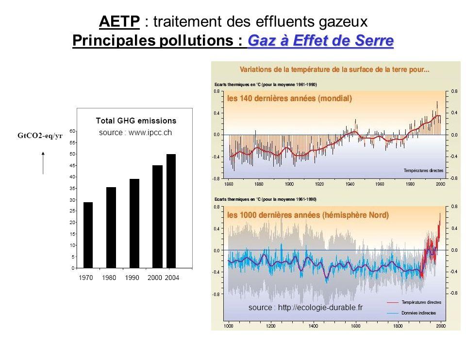 AETP : traitement des effluents gazeux Principales pollutions : Gaz à Effet de Serre
