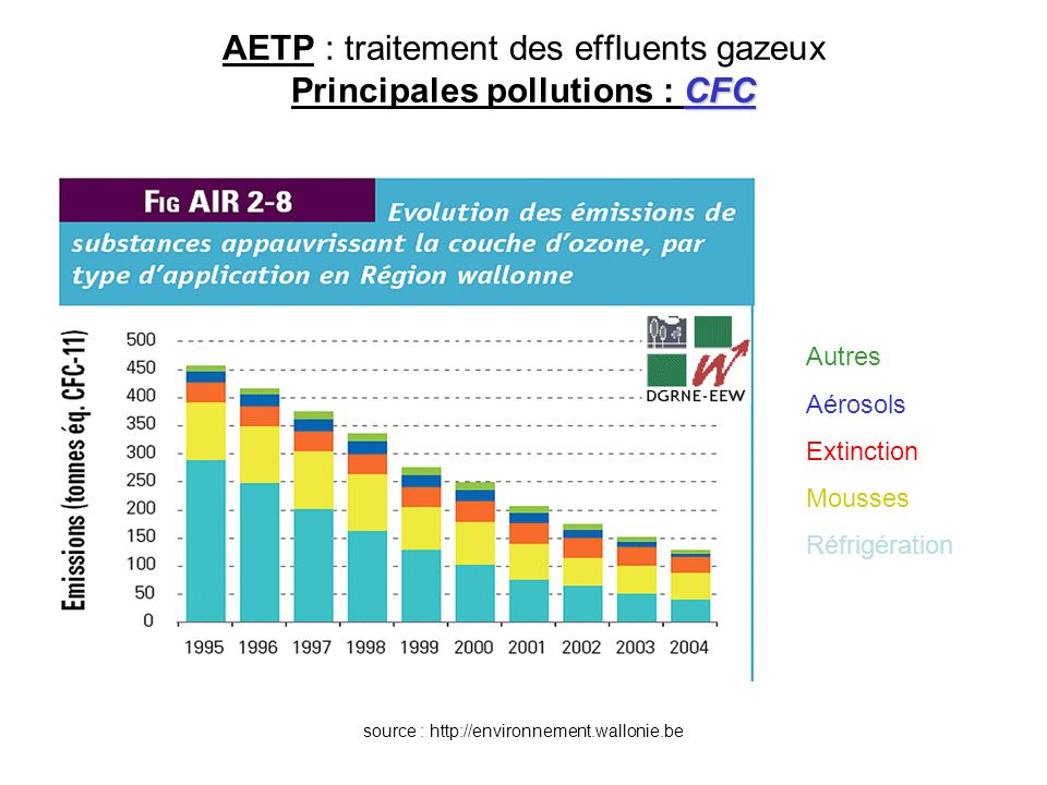 AETP : traitement des effluents gazeux Principales pollutions : CFC