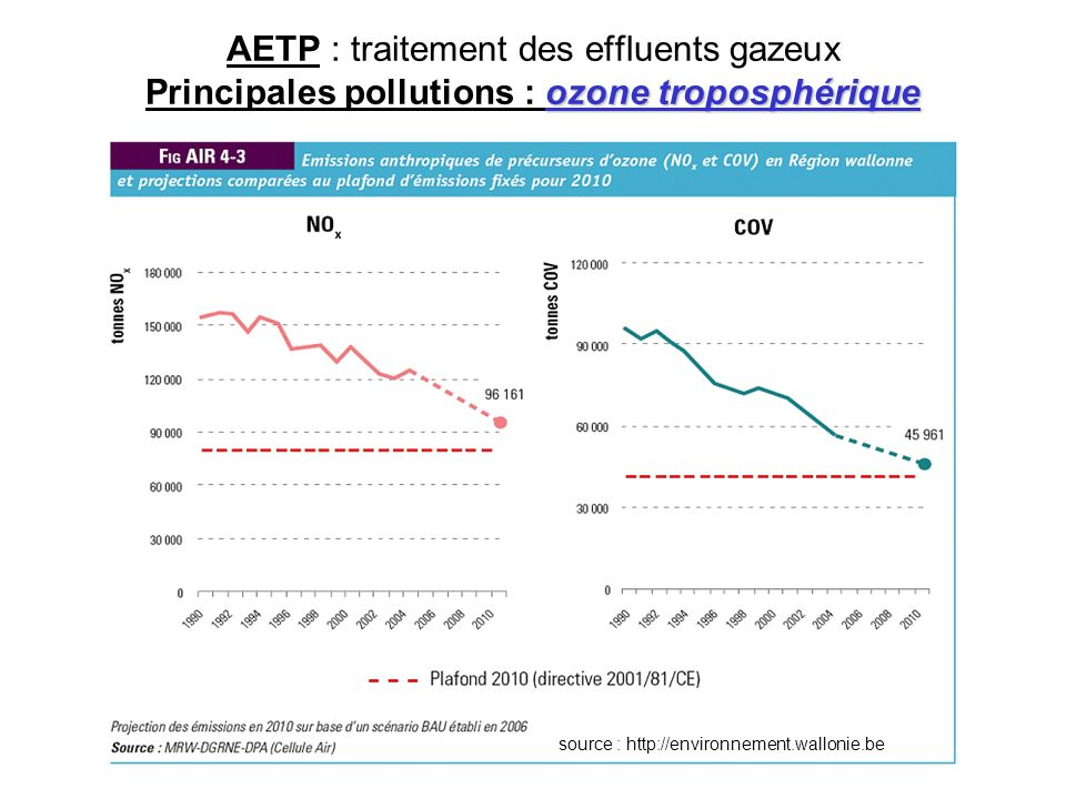 source : http://environnement.wallonie.be
