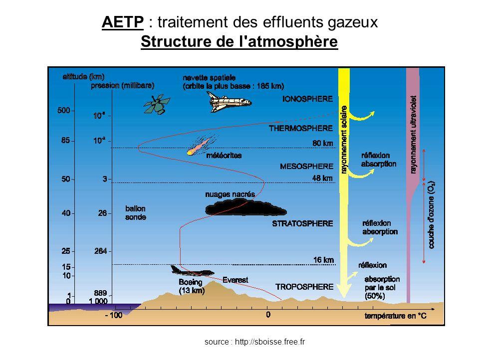 AETP : traitement des effluents gazeux Structure de l atmosphère