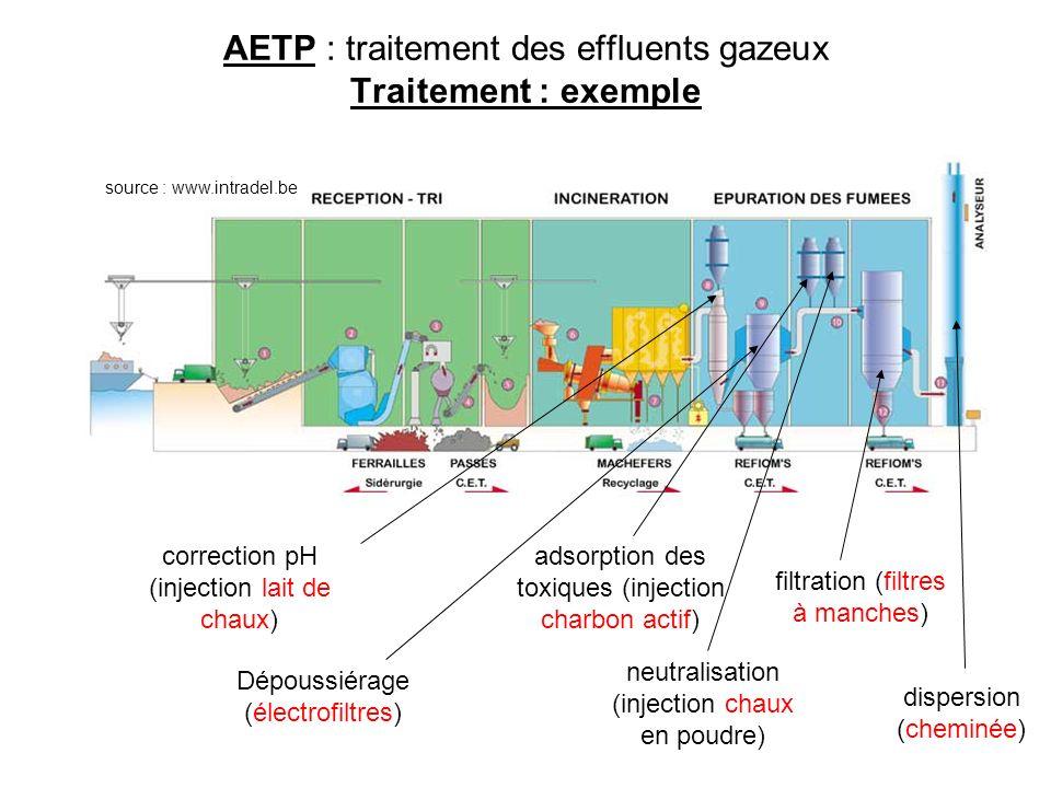 AETP : traitement des effluents gazeux Traitement : exemple