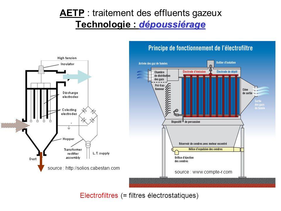 AETP : traitement des effluents gazeux Technologie : dépoussiérage
