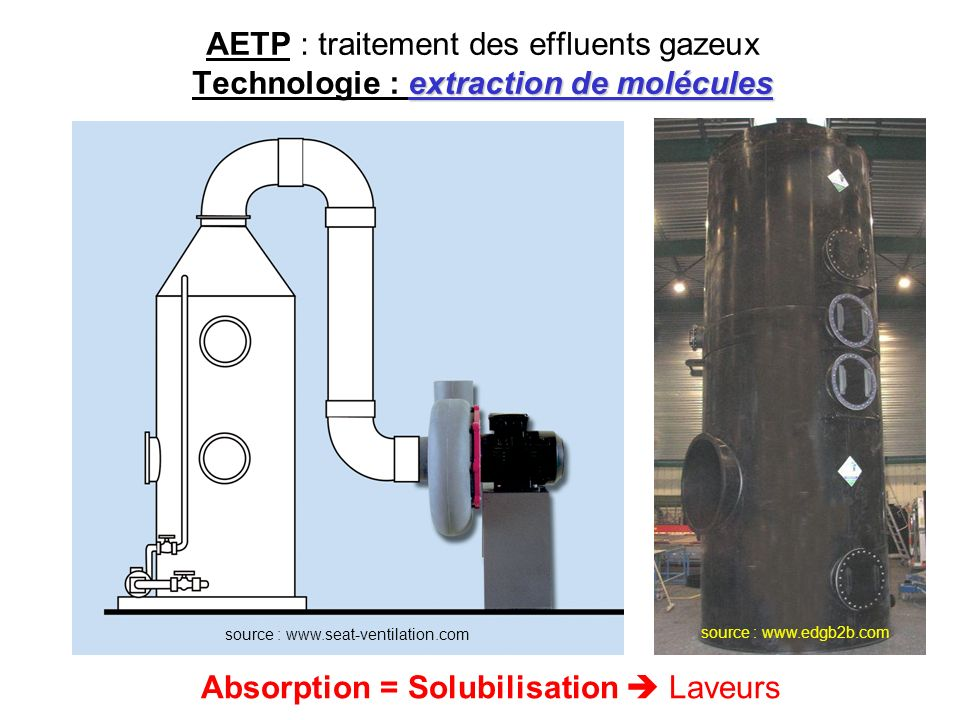 Absorption = Solubilisation  Laveurs