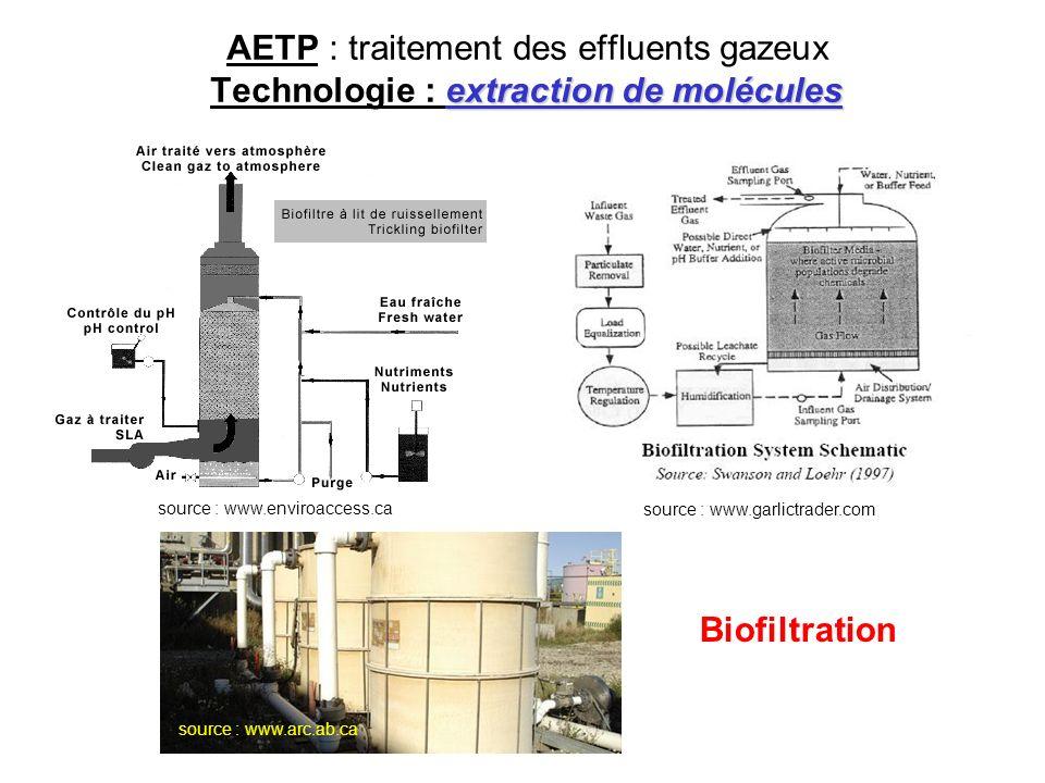 AETP : traitement des effluents gazeux Technologie : extraction de molécules