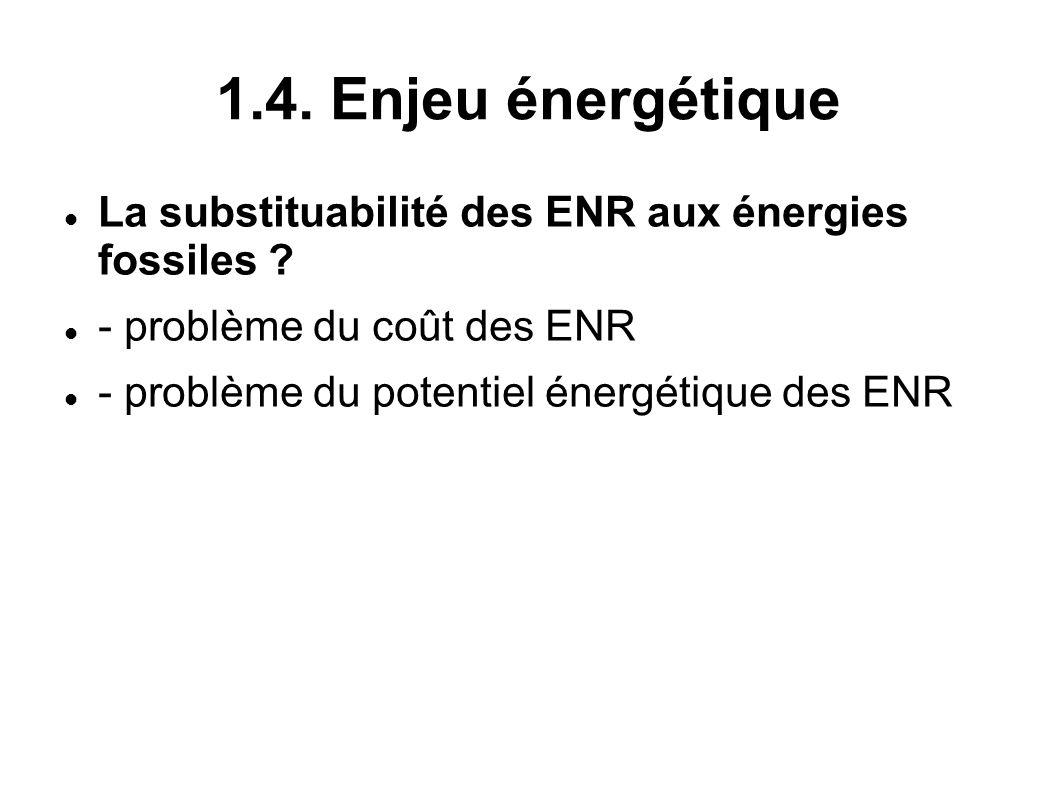 1.4. Enjeu énergétique La substituabilité des ENR aux énergies fossiles - problème du coût des ENR.