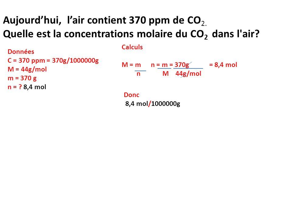 Aujourd'hui, l'air contient 370 ppm de CO2.