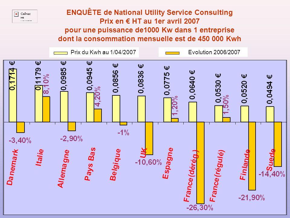 dont la consommation mensuelle est de 450 000 Kwh