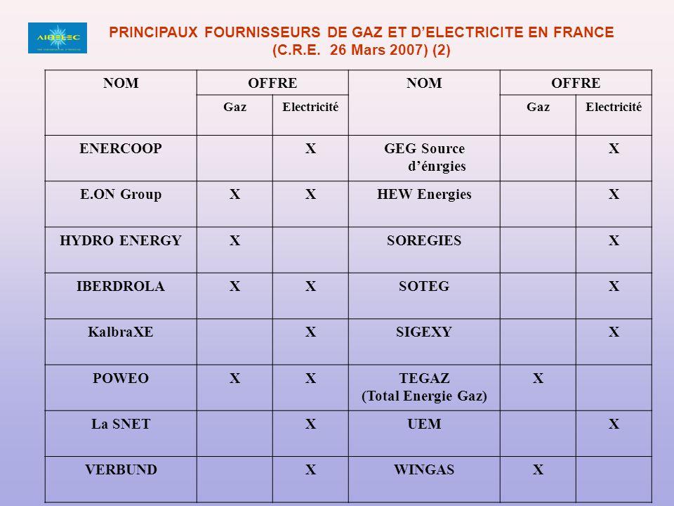 PRINCIPAUX FOURNISSEURS DE GAZ ET D'ELECTRICITE EN FRANCE