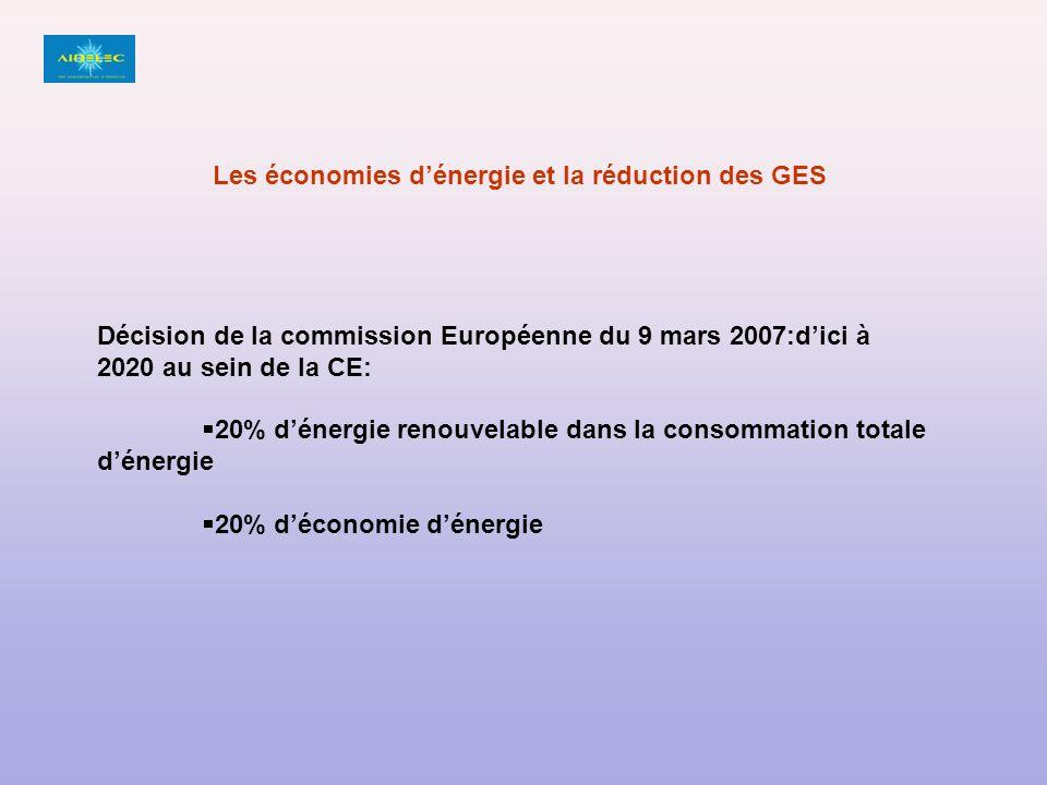 Les économies d'énergie et la réduction des GES