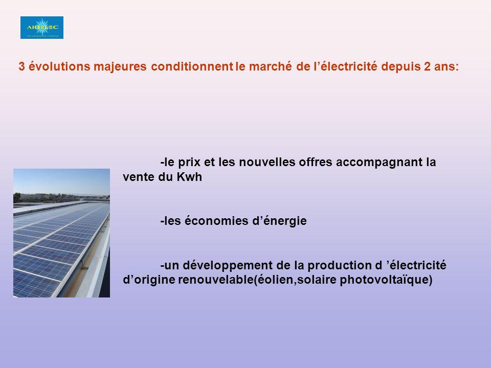 3 évolutions majeures conditionnent le marché de l'électricité depuis 2 ans: