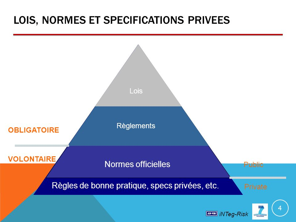 LOIS, NORMES ET SPECIFICATIONS PRIVEES