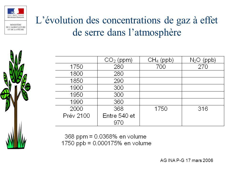 L'évolution des concentrations de gaz à effet de serre dans l'atmosphère