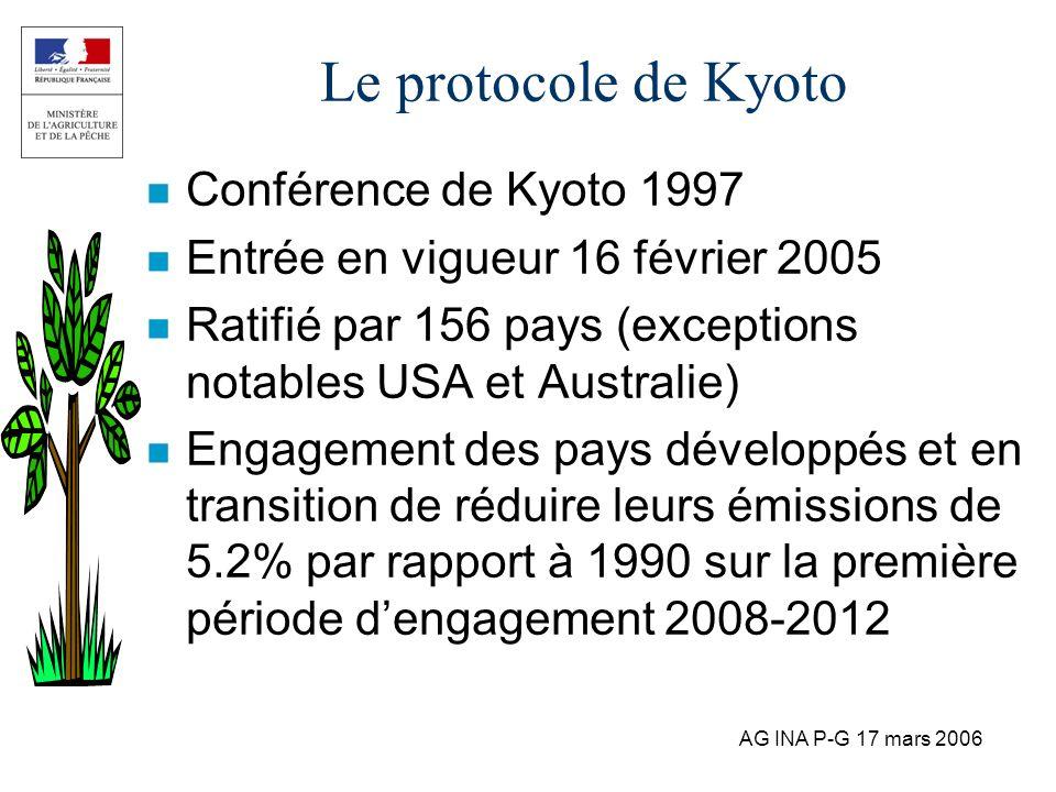 Le protocole de Kyoto Conférence de Kyoto 1997