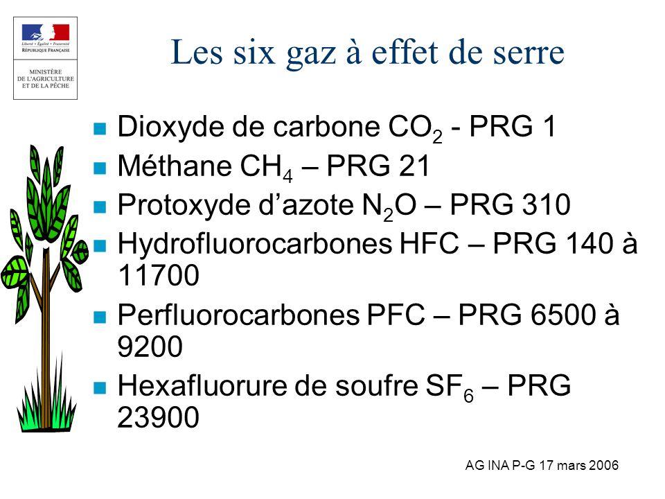 Les six gaz à effet de serre