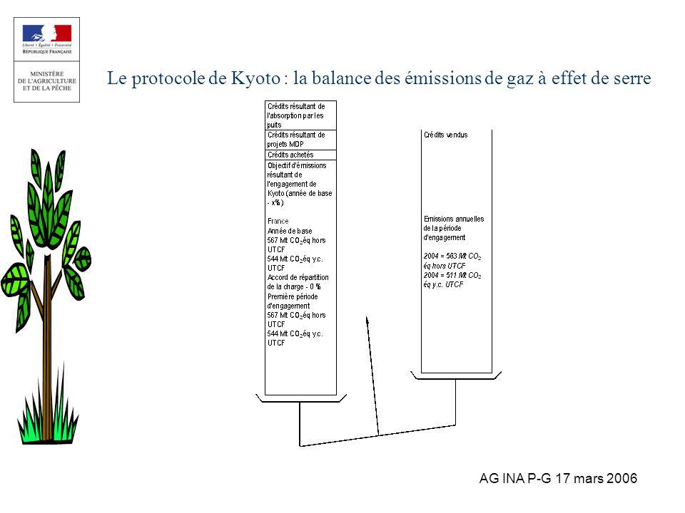Le protocole de Kyoto : la balance des émissions de gaz à effet de serre