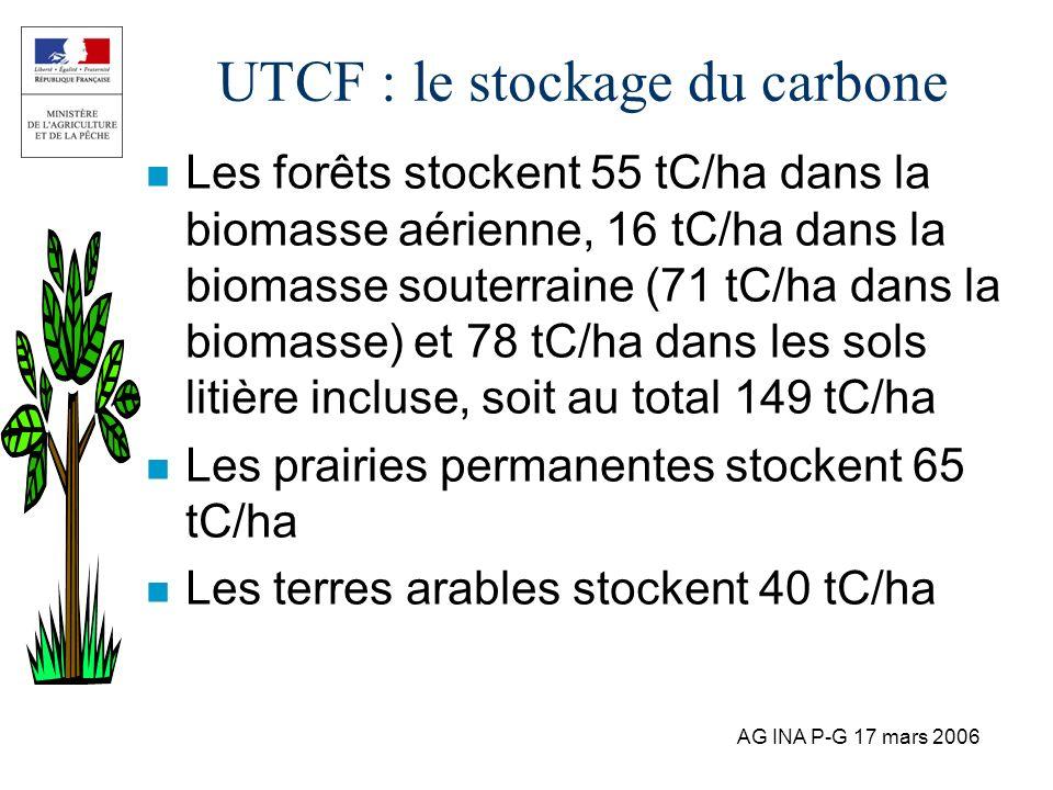 UTCF : le stockage du carbone
