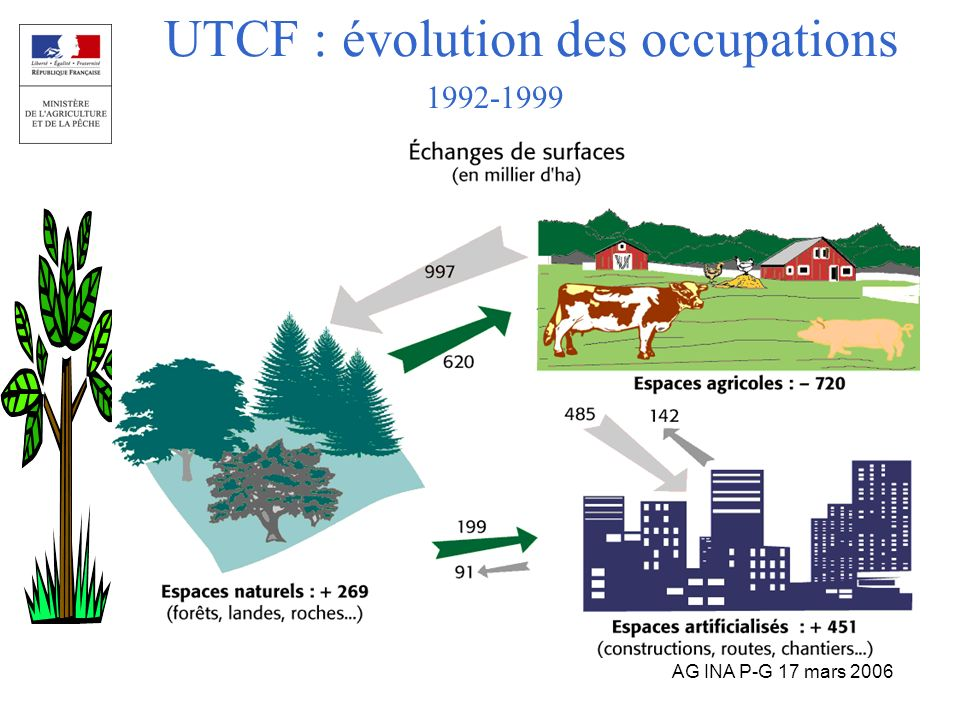 UTCF : évolution des occupations