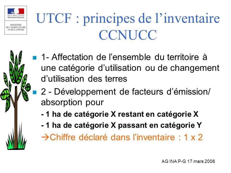 UTCF : principes de l'inventaire CCNUCC