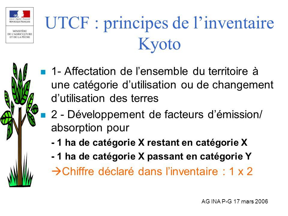 UTCF : principes de l'inventaire Kyoto