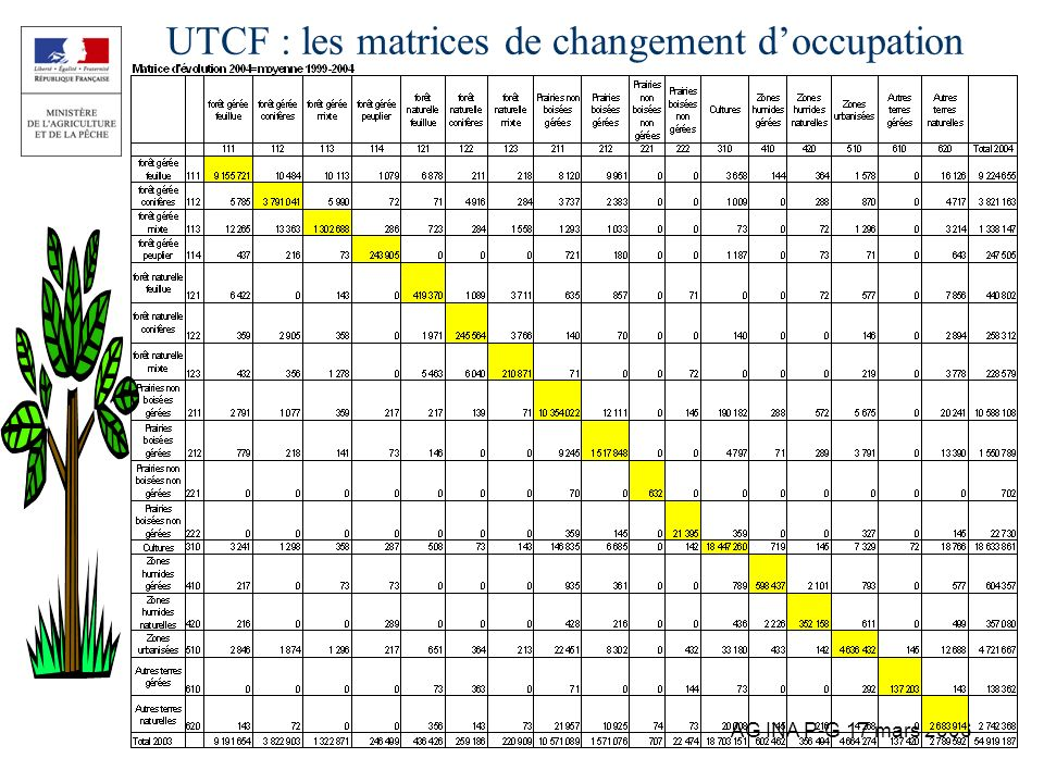 UTCF : les matrices de changement d'occupation